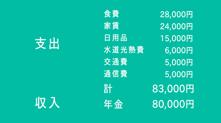 Sさんの家計簿